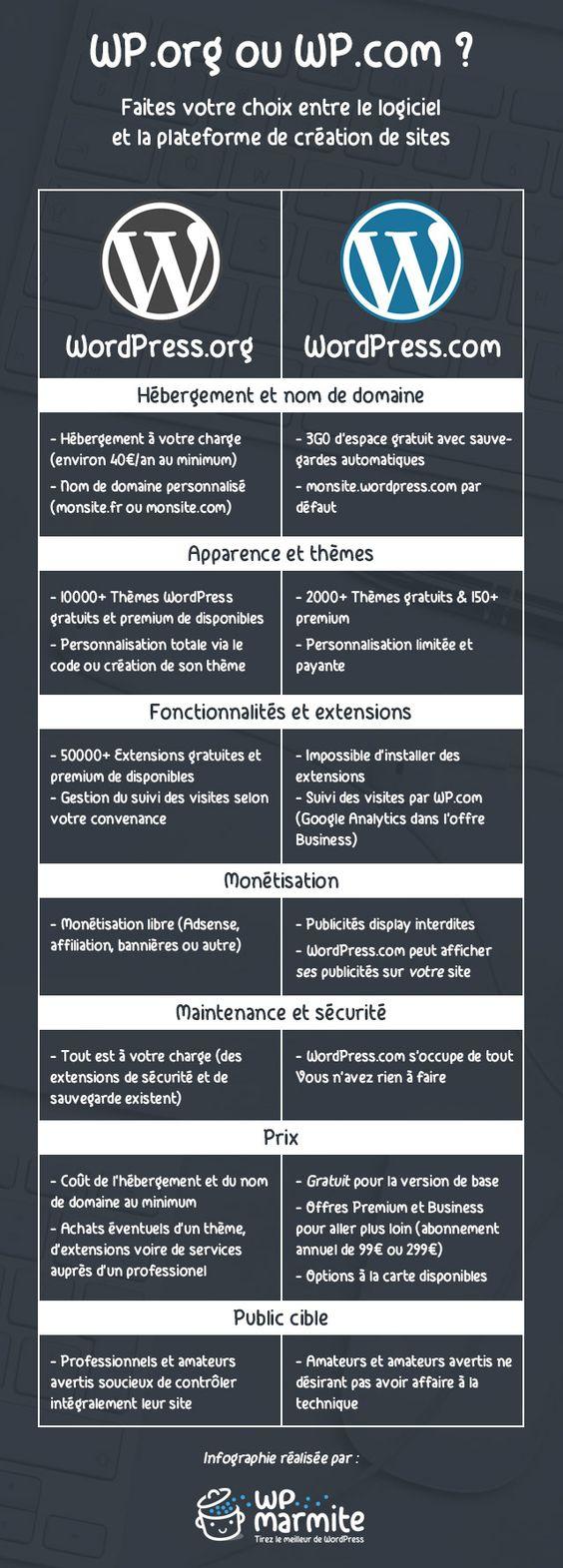 WordPress.com / WordPress.org : quelles différences ?